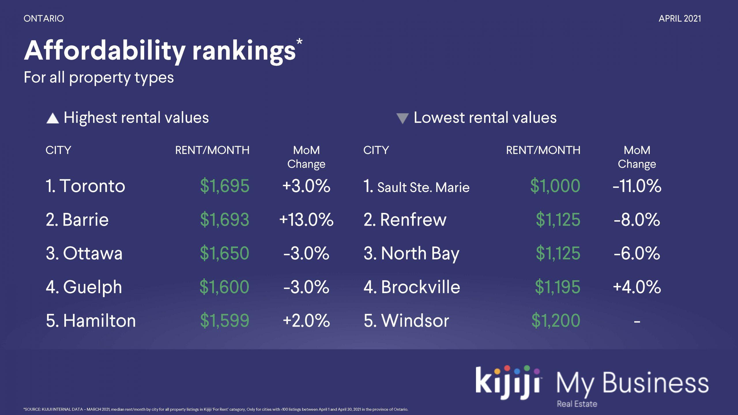 Kijiji Rentals Ontario - Affordability Rankings April 2021