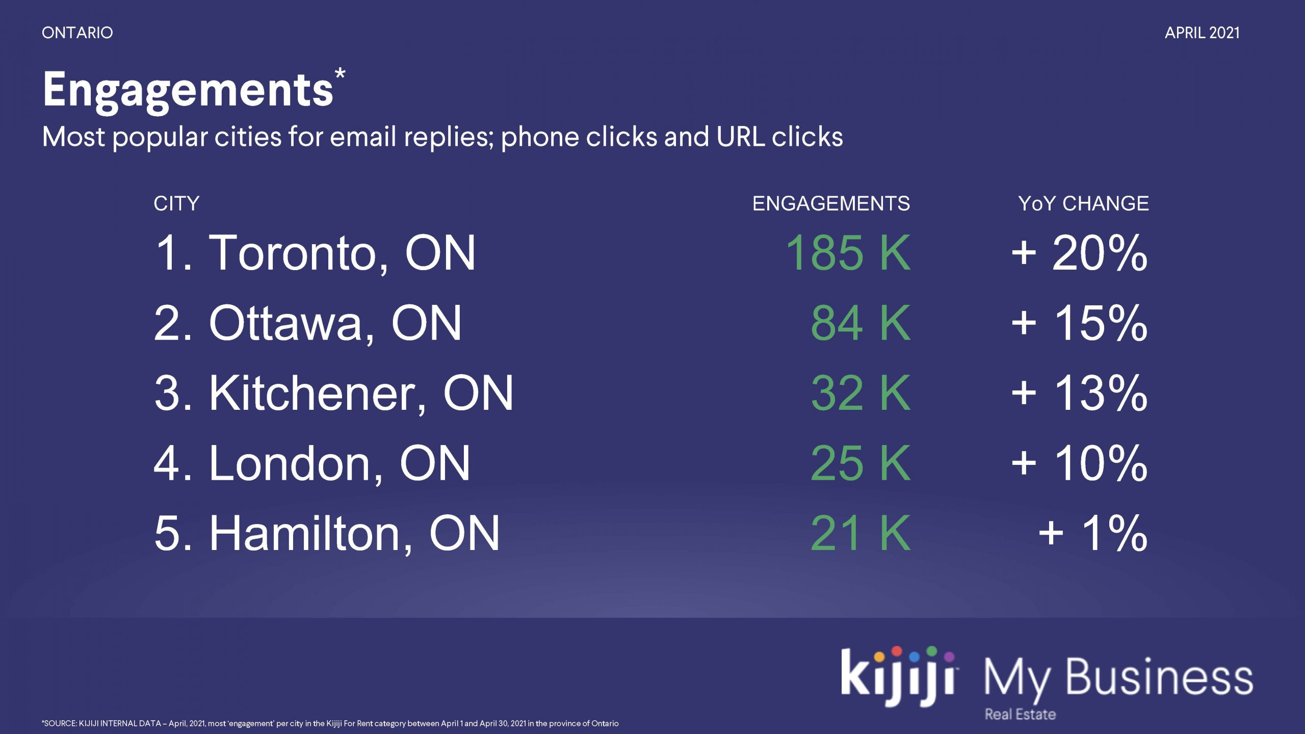 Engagements - April 2021 Kijiji Rentals in Ontario