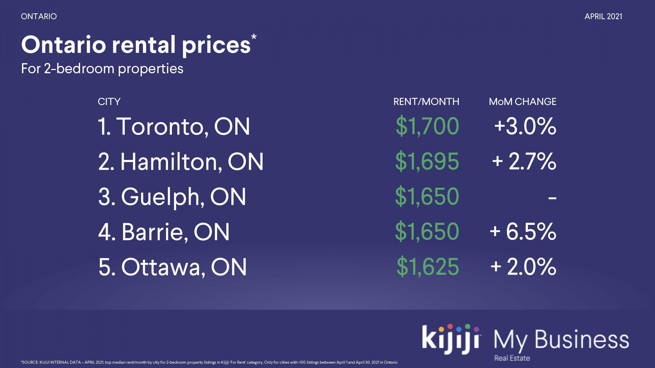 Kijiji Rentals Ontario - Pricing April 2021